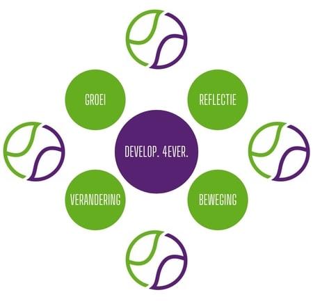 online-en-outdoor-werken-aan-mentale-fitheid-van-leidinggevenden-en-medewerkers-zeker-nu-belangrijker-dan-ooit l EverDevelop